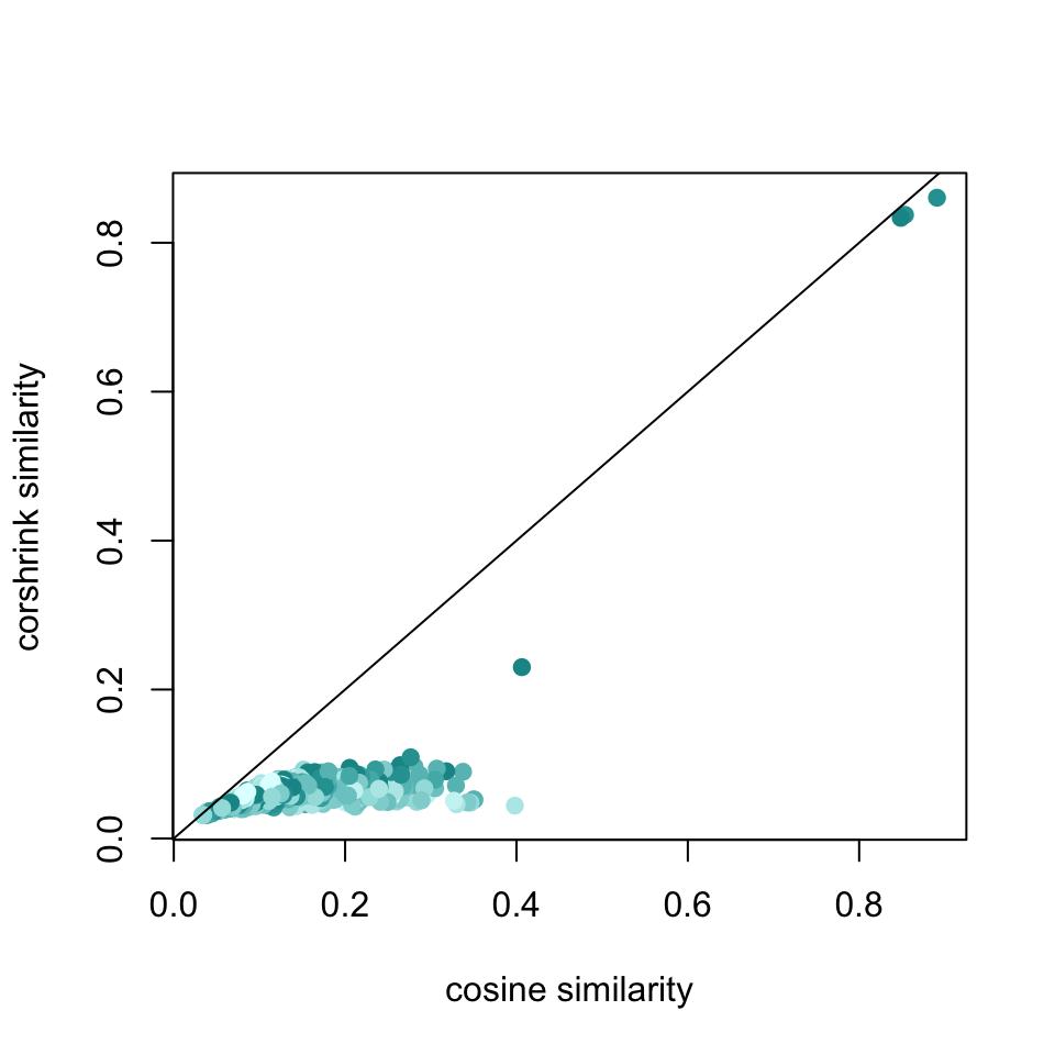 word2vec + CorShrink on Ebony 1968 data